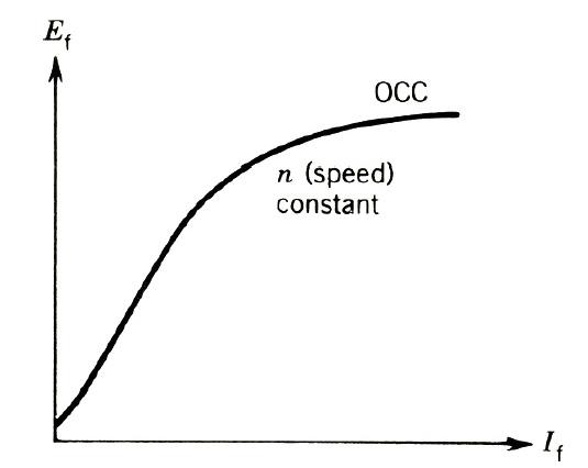 شکل (1-1) منحنی مغناطیس شوندگی ژنراتور سنکرون یا مشخصه باز