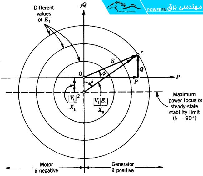 شکل (1-4) مکان هندسی توان مختلط هر فاز