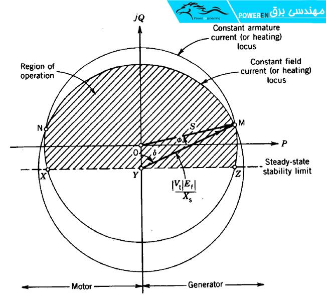 شکل (1-5) منحنی های توانایی ماشین سنکرون