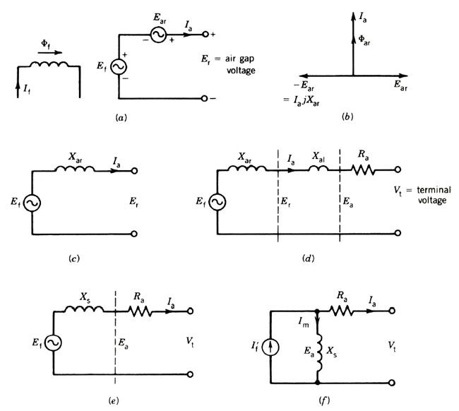 شکل (3-1) مدار معادل ژنراتور سنکرون سه فاز با رتور استوانه ای