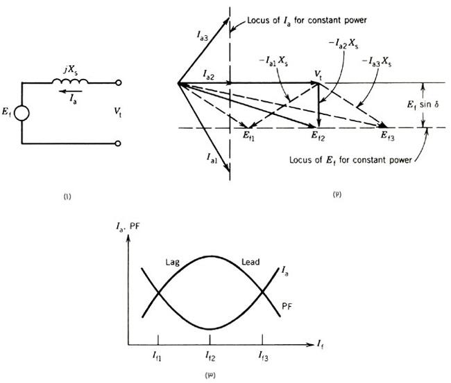شکل (1-6)، 1.مدار معادل 2.نمودار فازوری 3.مشخصههای ضریب توان موتور سنکرون