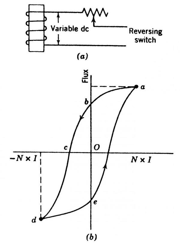 منحنی مغناطیس شدگی و از حالت مغناطیسی خارج شدن یک بار فولادی