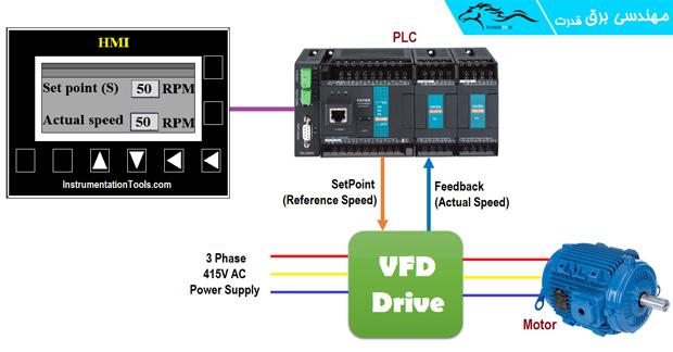 ارتباط PLC با درایو و موتور الکتریکی