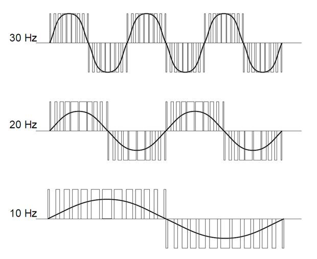 تولید فرکانس های متفاوت در PWM