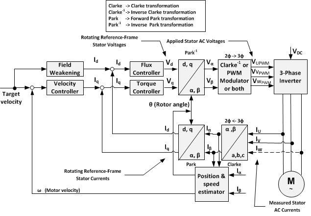 فرآیند کنترل برداری (Vector Control) در درایو VFD