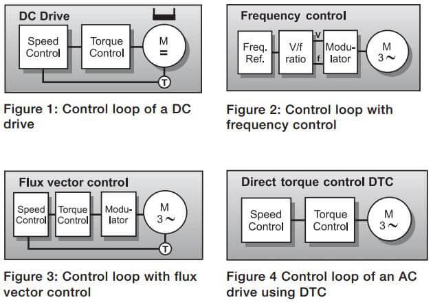 مقایسه سه روش اصلی کنترل VFD