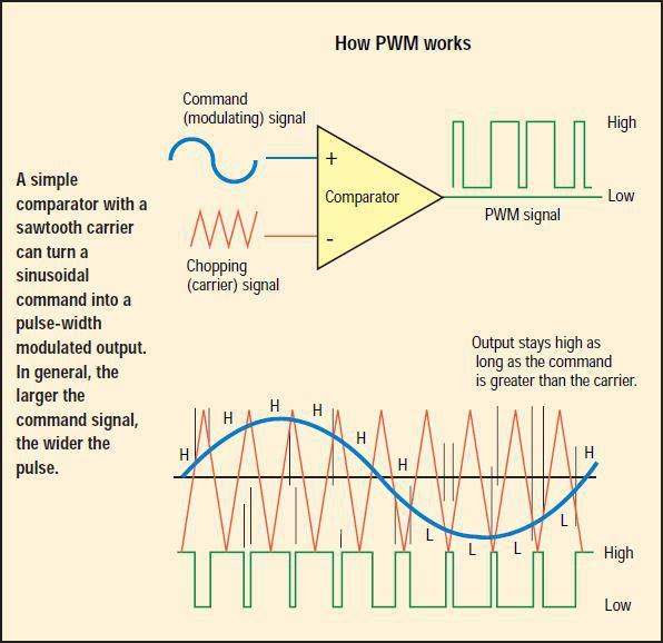 نحوه عملکرد PWM