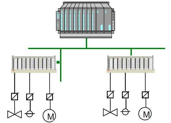 اتصال IOها به روش کلاسیک
