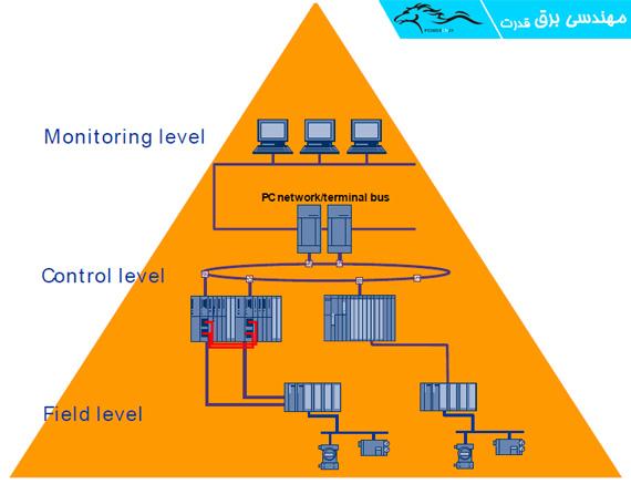 اجزاء اساسی سیستم DCS