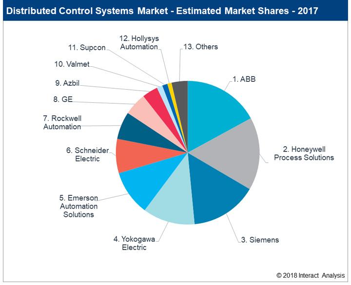 تخمین سهم شرکت های عمده در DCS در سال ۲۰۱۷