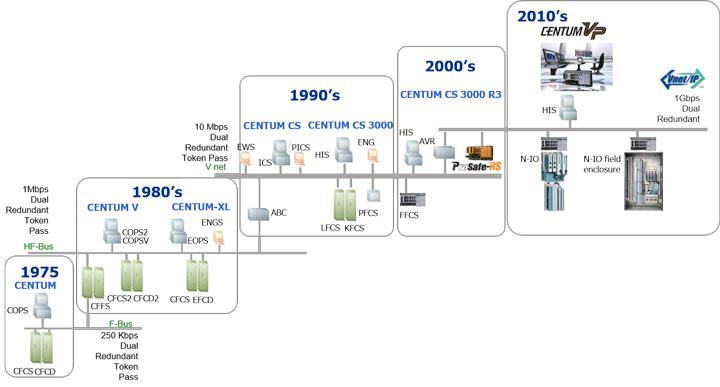 توسعه سیستم Centum در مرور زمان