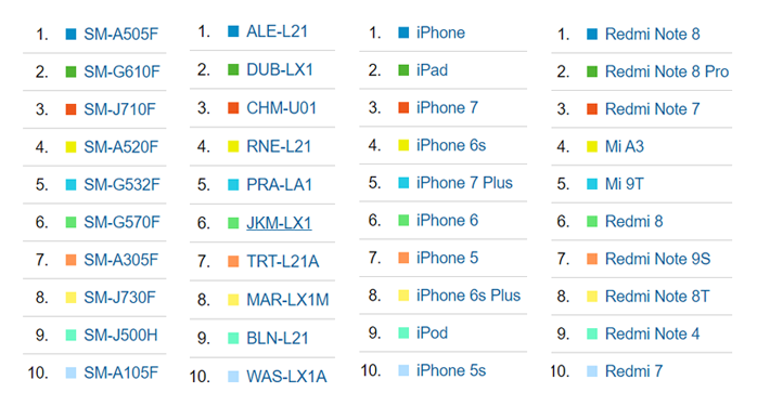 ده دستگاه برتر از شرکتهای برتر سازنده موبایل