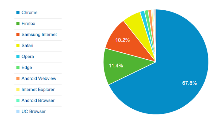 رتبه بندی کاربران براساس مرورگر مورد استفاده آنها