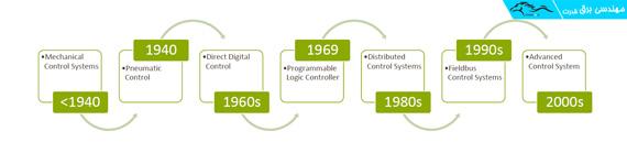 روند تکامل سیستمهای کنترل صنعتی