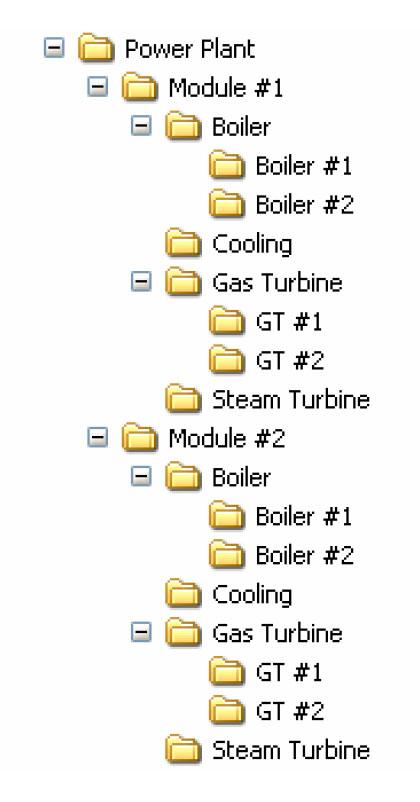 ساختار درختی Hierarchy در نرمافزار DCS
