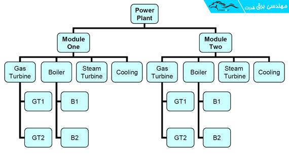 ساختار Hierarchy