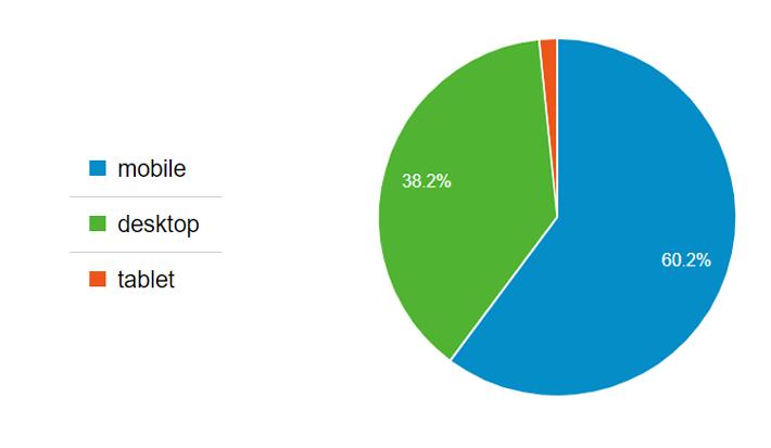 سهم دستگاههای مختلف کاربران