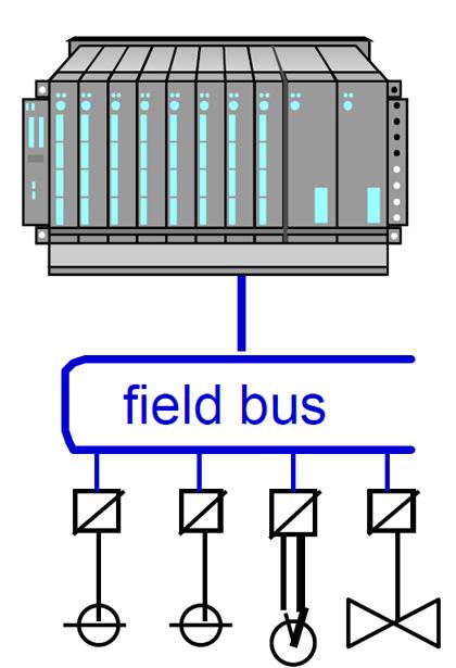 استفاده از Field Bus