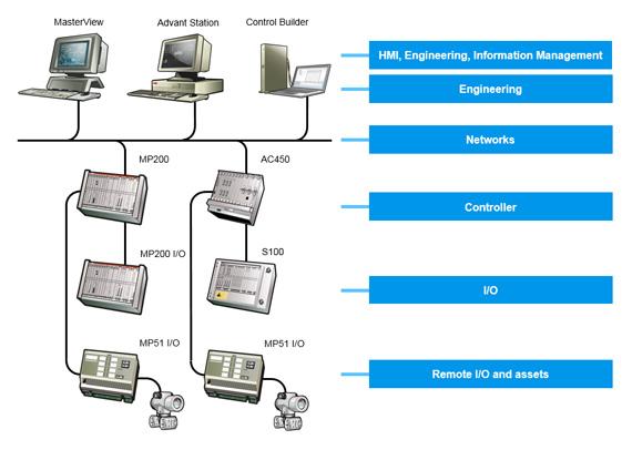 لایههای سیستم DCS شرکت ABB