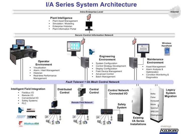 معماری سیستم DCS مبتنی بر I-A Series