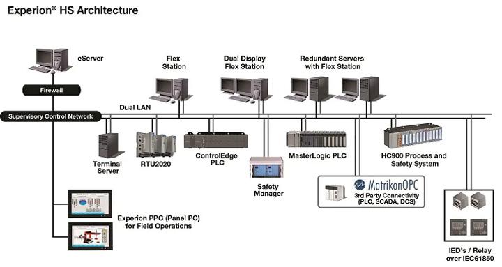 معماری سیستم Experion PKS هانیول