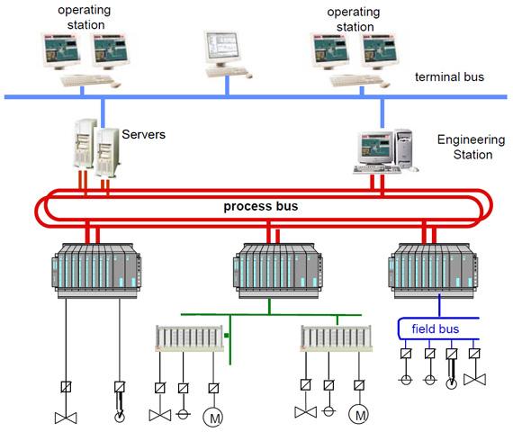 معماری Client – Server