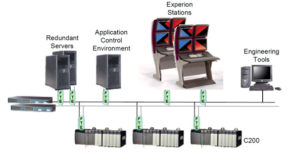 نمایی از اتصالات به باس اصلی (Fault-tolerant Ethernet)