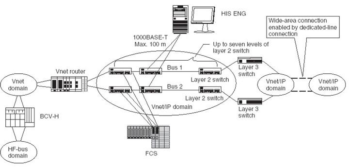نگاهی به ارتباطات لایههای مختلف تحت باس، سیستم Centum