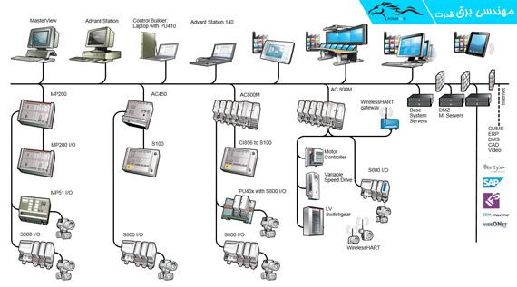 پیاده سازی سیستم DCS شرکت ABB