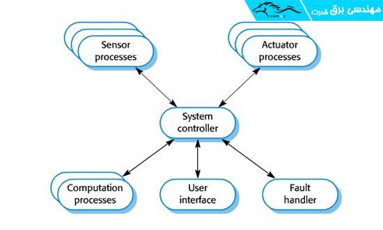 یک سیستم کنترلی متمرکز