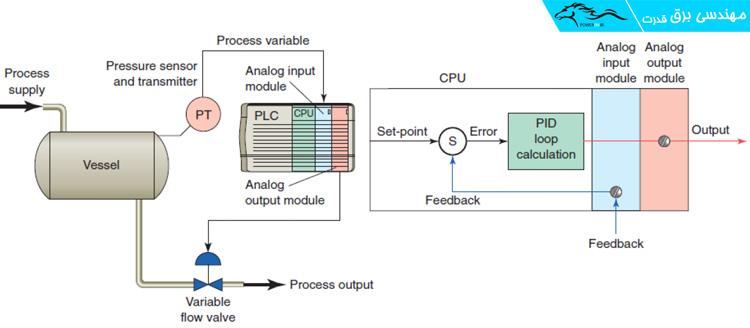 ارتباط PID و PLC