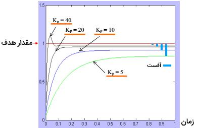 تاثیر مقادیر مختلف P بروی سیگنال خروجی