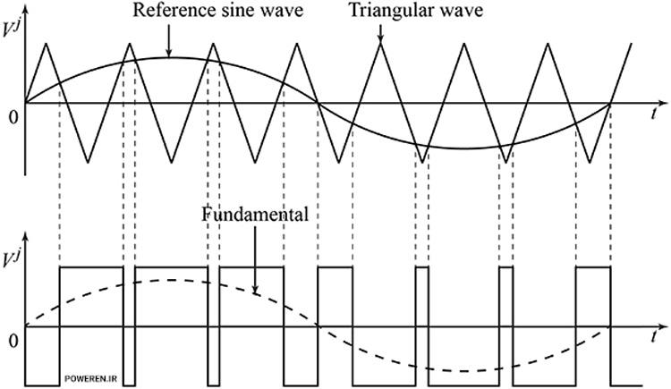 تولید موج سینوسی (Fundamental) با استفاده از تکنیک قطع موج مثلثی با موج سینوسی رفرنس