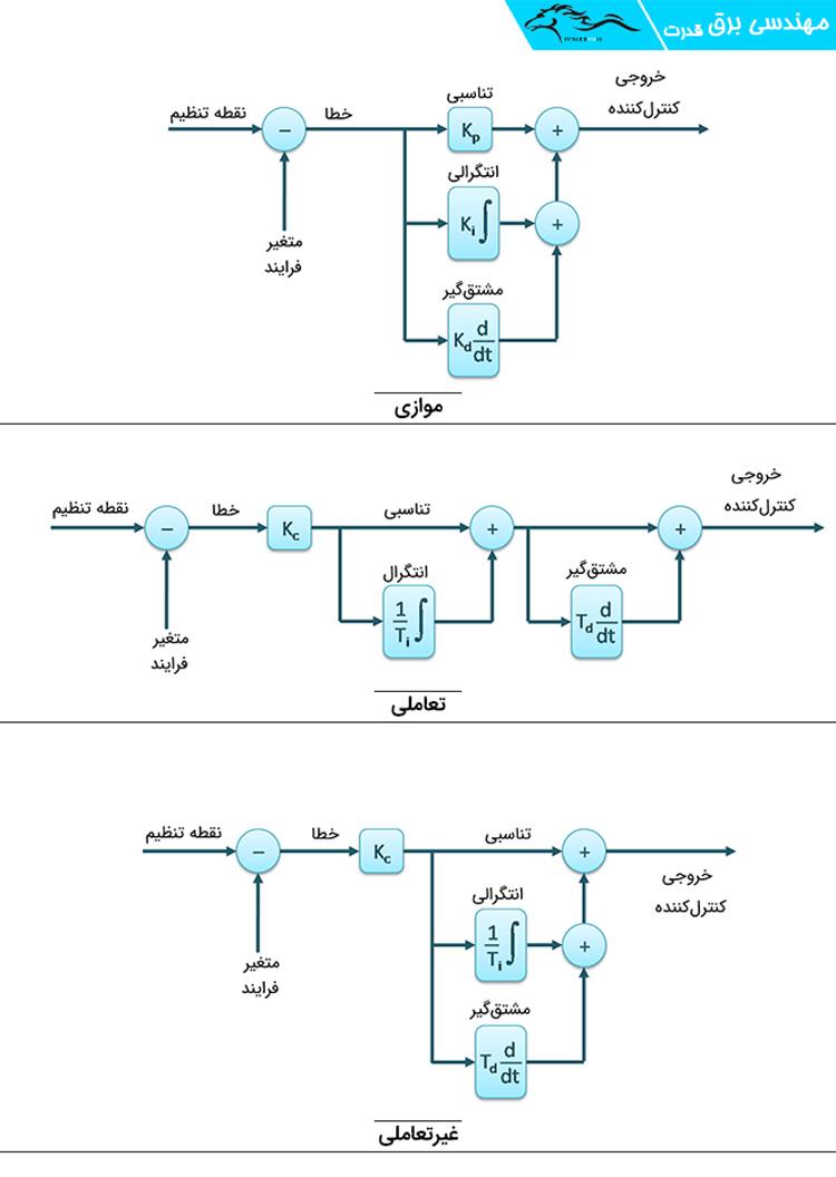 سه پیکربندی PID