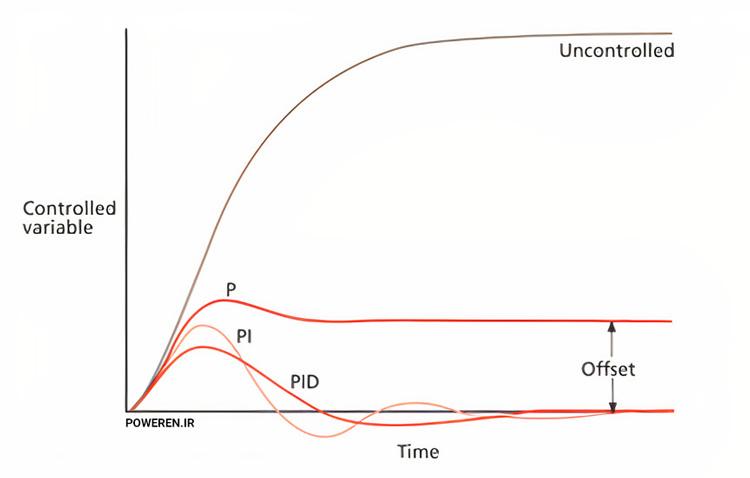 مقایسه سه حالت P، PI و PID