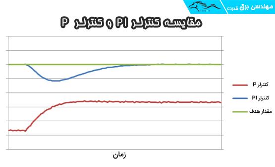 مقایسه پاسخ کنترلر PI و کنترلر P