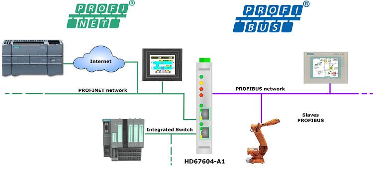 استفاده از HD67604-A1 برای ارتباط میان پروفینت و پروفیباس