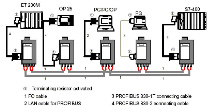 ساده سازی توپولوژی حلقوی با استفاده از OLM