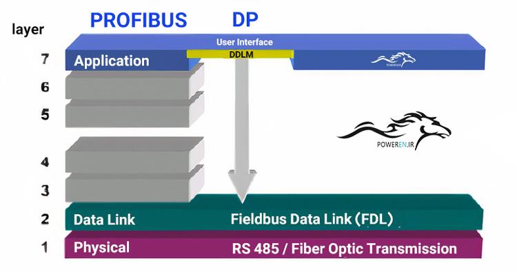 لایههای شبکه پروفیباس DP