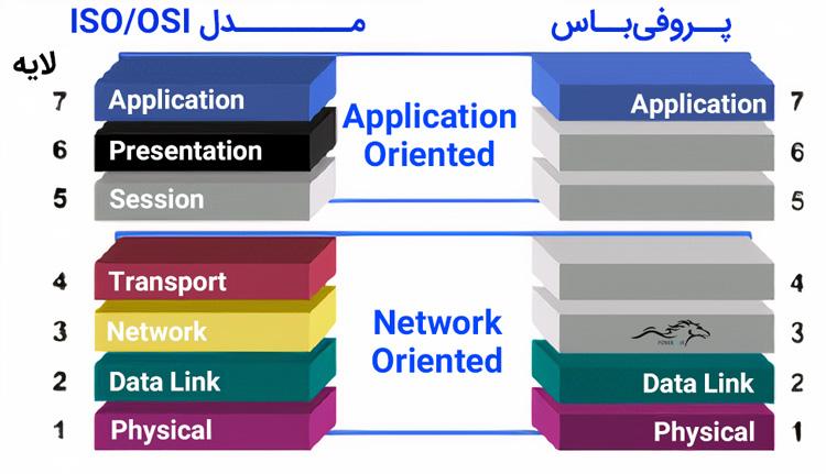 مدل ISO-OSI