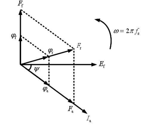 شکل (1-2) نمودار فازوری