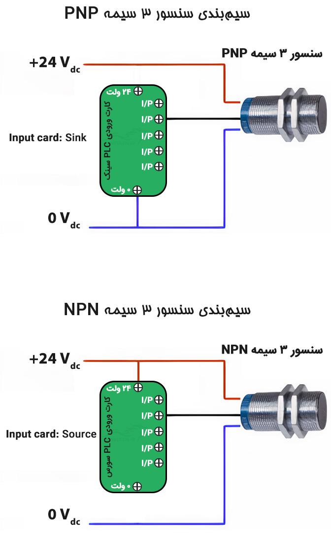 نحوه اتصال سنسور سه سیمه به PLC